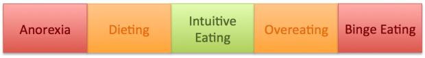 Eating Behavior Spectrum 2